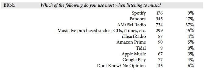 По результатам опроса, радио всё ещё обходит потоковые сервисы по популярности